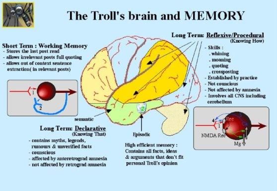 trollbrain