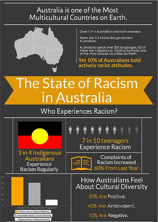 Australia is not a racist country essay